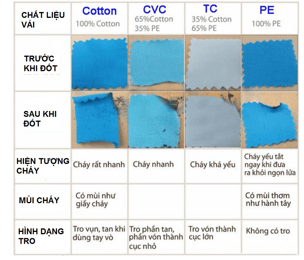 Phân biệt áo thun 100 cotton bằng phương pháp đốt